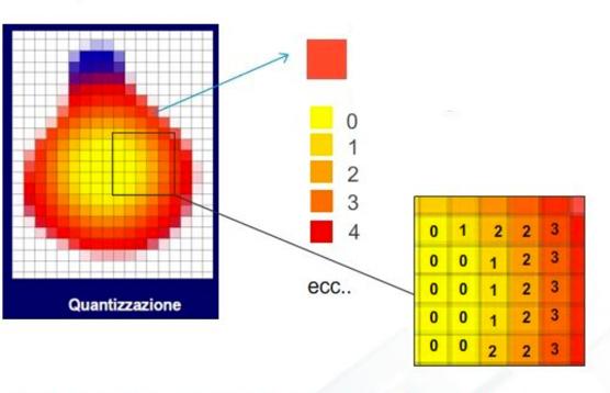 3-quantizzazione