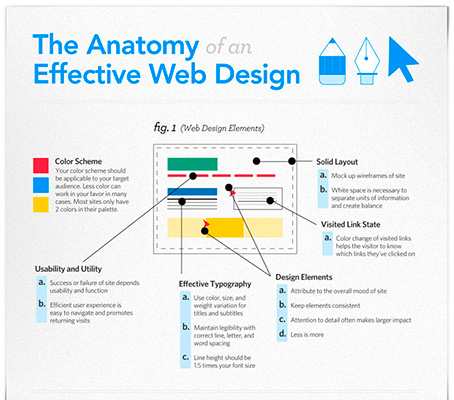 1-anatomy-effective-web-design