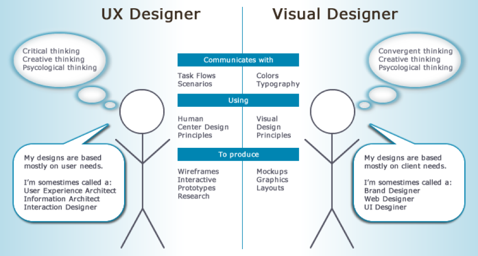 3b-visual+design+versus+ux+design