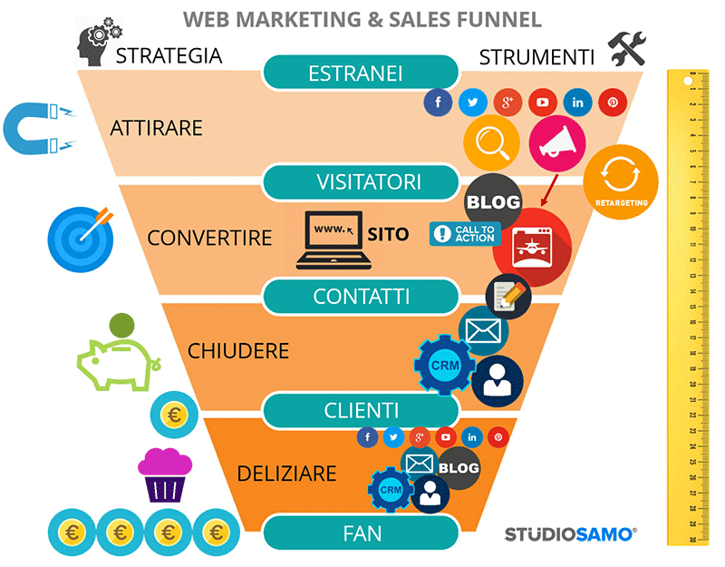 20-funnel-Web-Marketing-fonte-studiosamo.it_