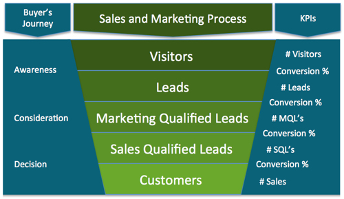 7-KPIs-to-measure-inbound-marketing-effectiveness.jpg