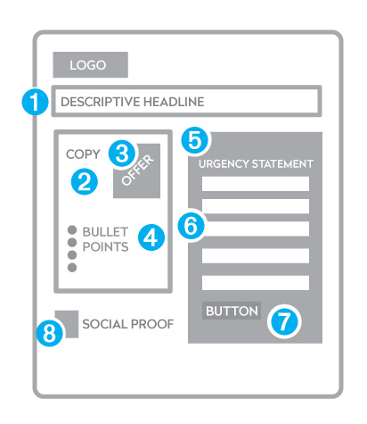 1-Landing-Page-Best-Practices