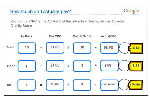 6-google-adwords-101-actual-max-cpc-slide