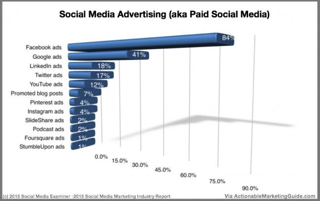 3-Social-Media-Advertising-Social-Media-Examiner-2015-1-e1434329657942