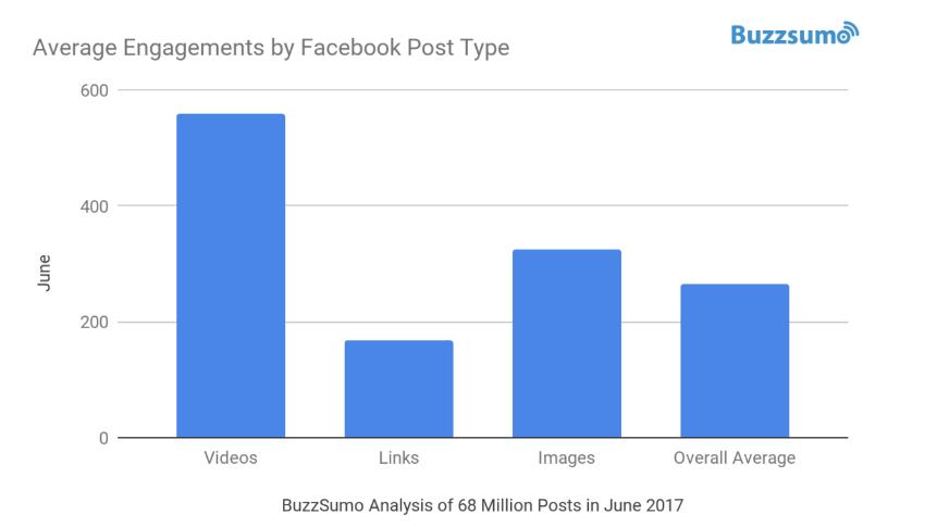 9-average-engagements-post-type