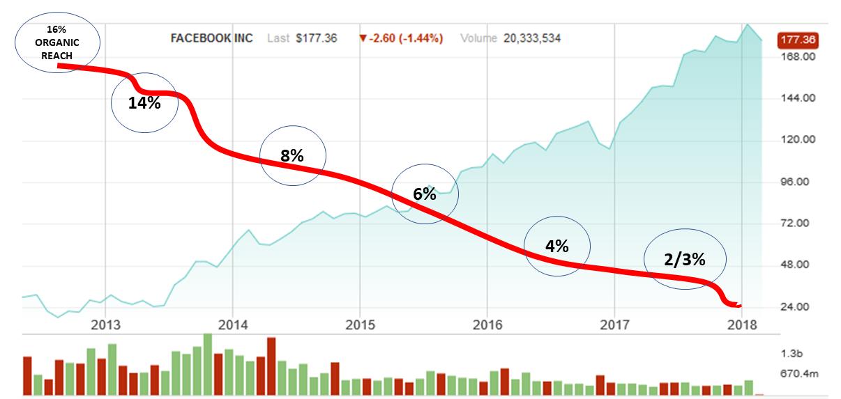 copertura_organica_stock_price