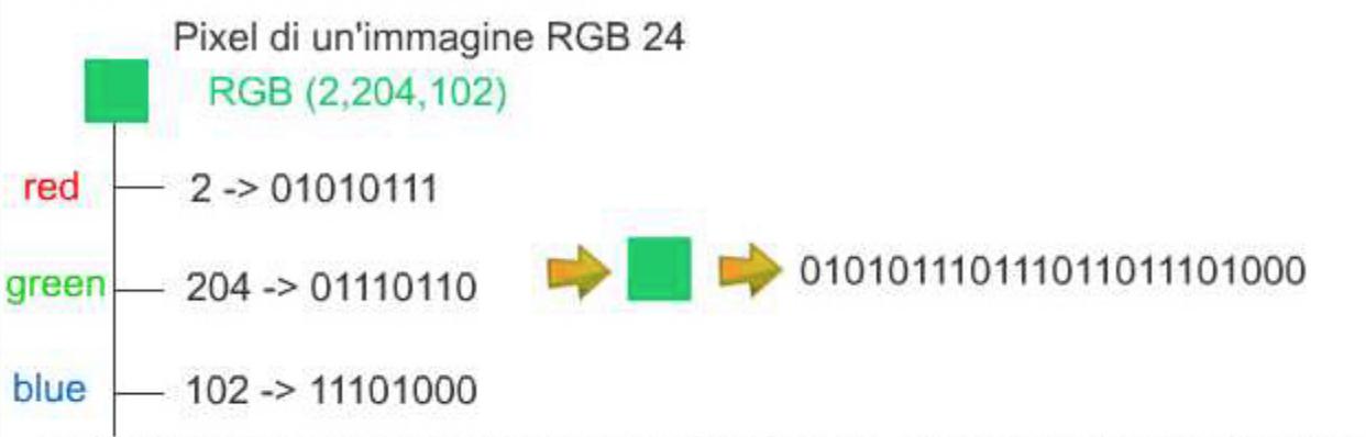 2-codificaRGB