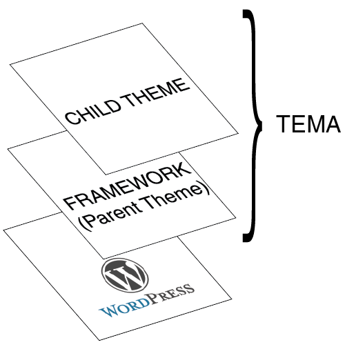 wordpress-framework-struttura