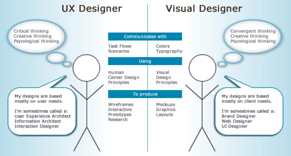 3b-visual+design+versus+ux+design