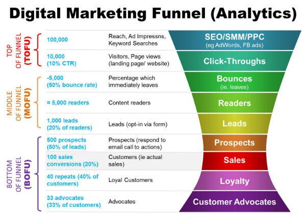 11-Digital-Marketing-Funnel