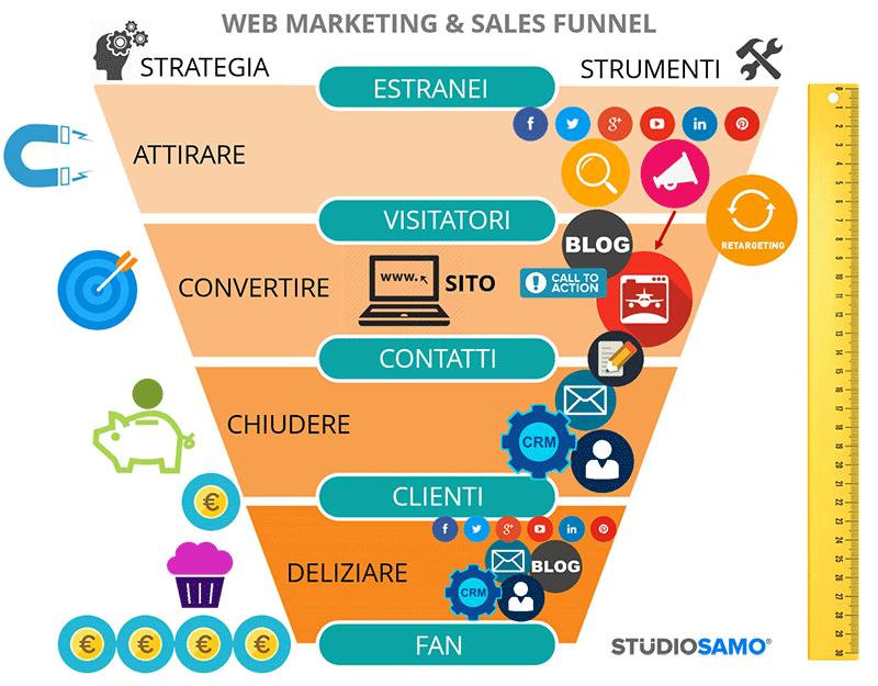 20-funnel-Web-Marketing-fonte-studiosamo.it_