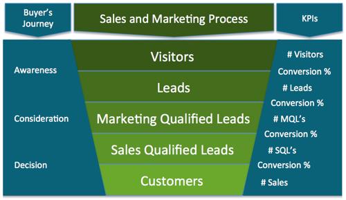 7-KPIs-to-measure-inbound-marketing-effectiveness.jpg