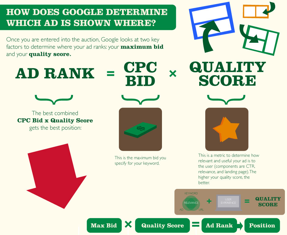 5-adrankhow-much-does-adwords-cost-google-ad-rank-formula