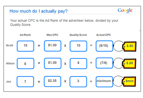 6-google-adwords-101-actual-max-cpc-slide