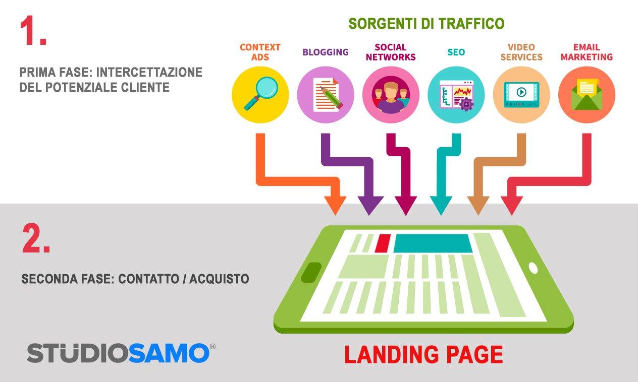 9-landing-page-fasi-1