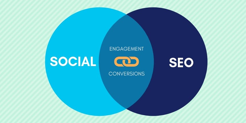 SEO-and-Social-Strategy