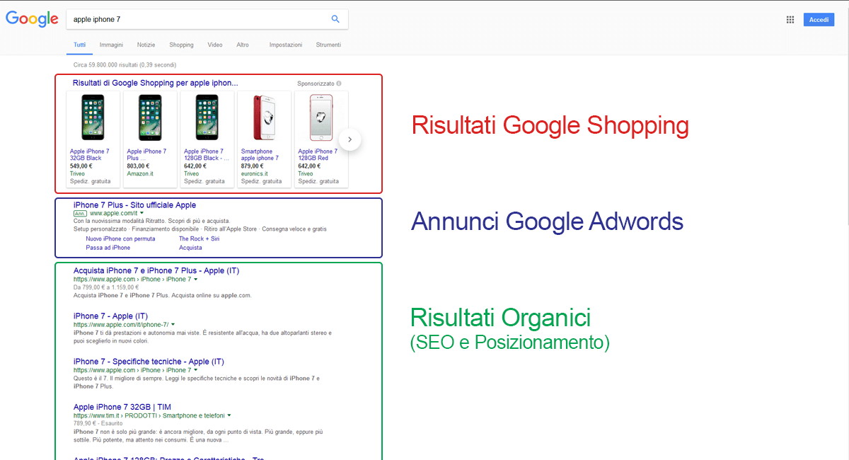 google_shopping_funzionamento