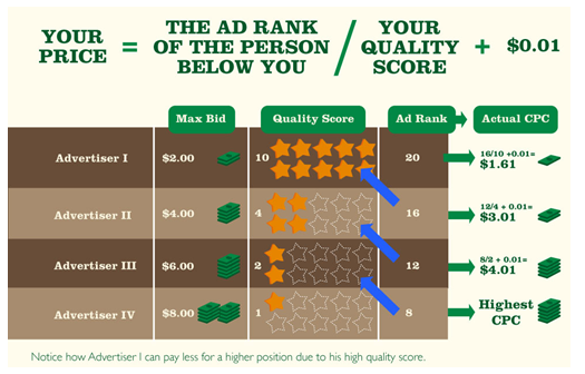 hacking-adwords-how-quality-score-impacts-cpc