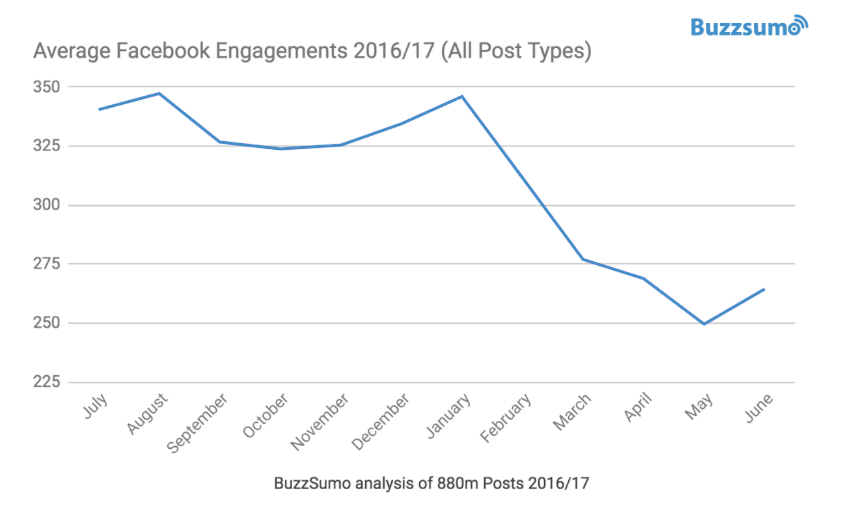 9-FB-engagements